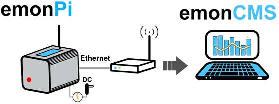 emonPi First Boot Ethernet